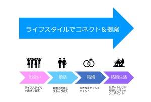 恋愛・結婚離れから日本を救う?! 出会いから結婚生活まで寄り添う「成婚ソムリエ®」とは